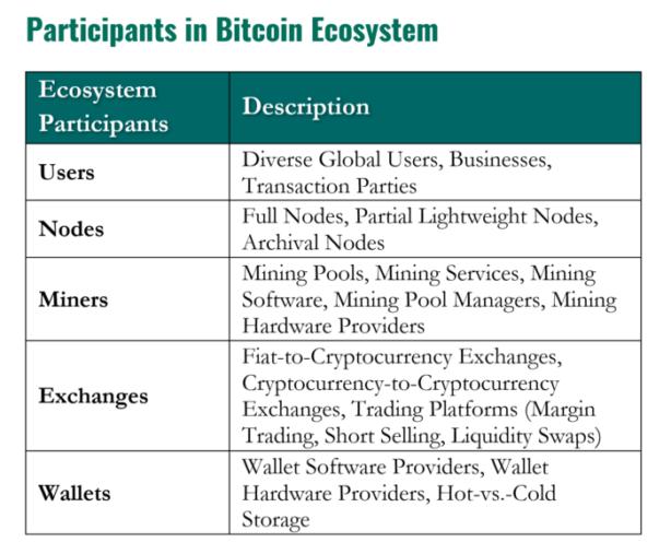 Hệ sinh thái của bitcoin