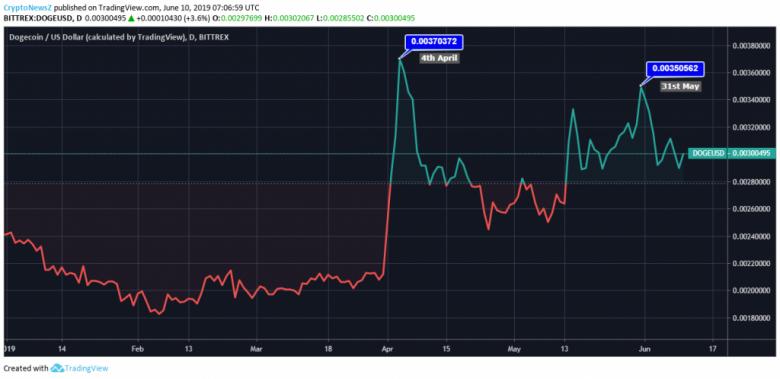 giá trị của Dogecoin được giao dịch ở mức $ 0,00292. Sau khi rớt giá ba ngày, giá trị có thể được nhìn thấy đang theo hướng đi lên