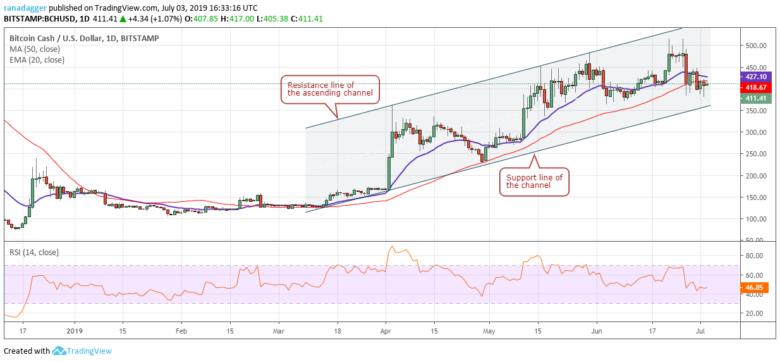 Chart tỷ giá BCH/USD 03/07/2019