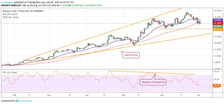 Chart tỷ giá BNB/USD 03/07/2019