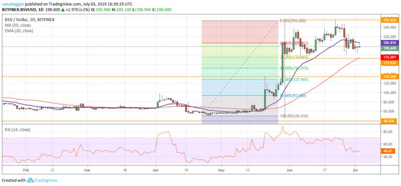 Chart tỷ giá BSV/USD 03/07/2019