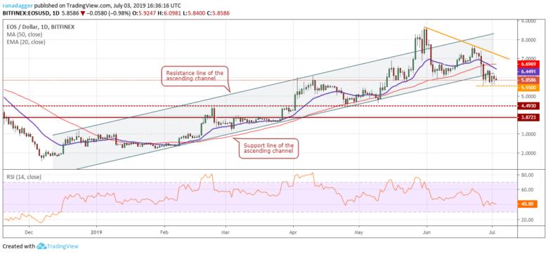 Chart tỷ giá EOS/USD 03/07/2019
