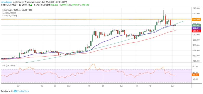 Chart tỷ giá ETH/USD 03/07/2019
