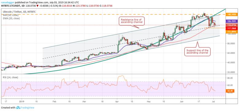 Chart tỷ giá LTC/USD 03/07/2019
