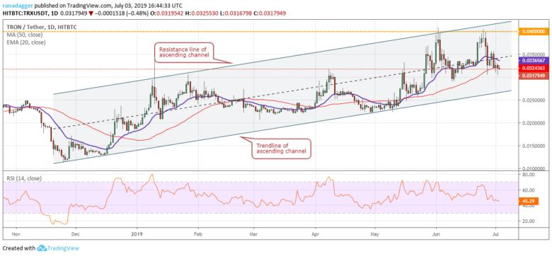 Chart tỷ giá TRX/USD 03/07/2019