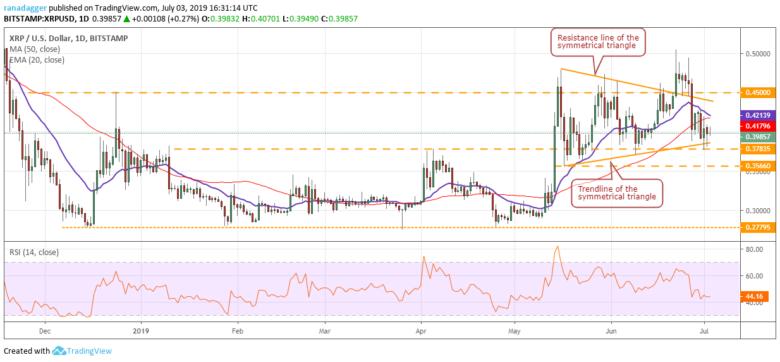 Chart tỷ giá XRP/USD 03/07/2019
