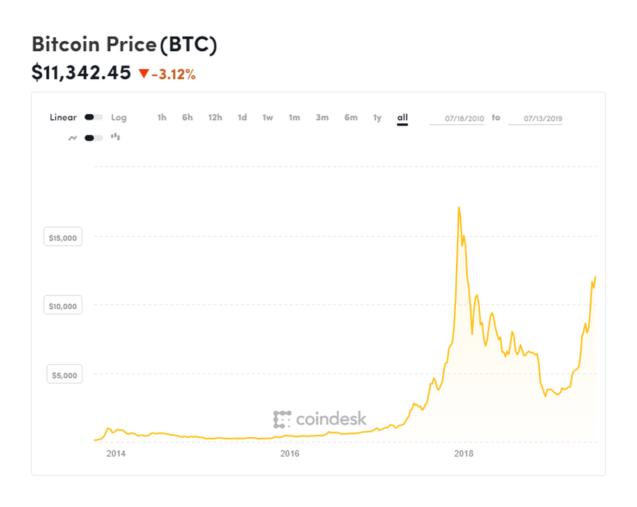 Giá bitcoin đã tăng lên trong năm nay khi cơn sốt bitcoin và tiền điện tử một lần nữa càn quét thế giới. COINDESK