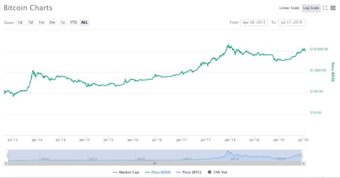 Nhìn vào biểu đồ