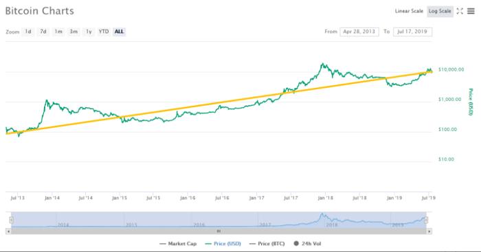 Đây là biểu đồ thể hiện sự tăng tưởng của bitcoin cùng với đường xu hướng màu vàng được rút ra