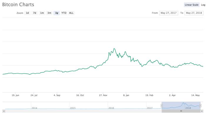giá bitcoin trong 12 tháng