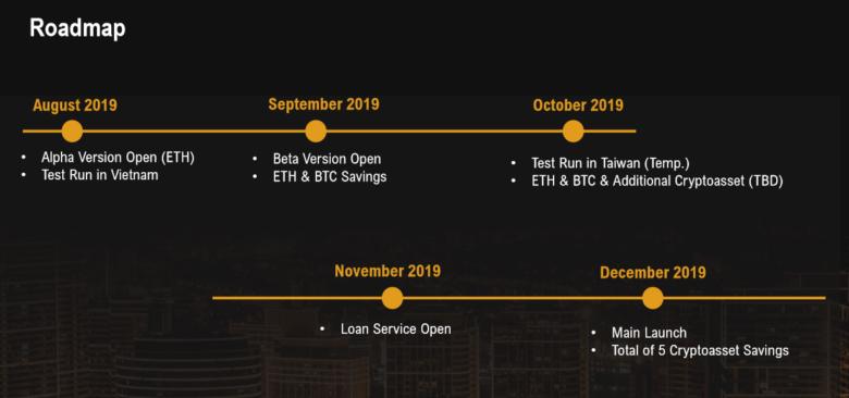 lộ trình phát triển của haru bank