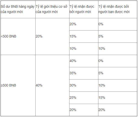bảng chi tiết về chương trình binance referral