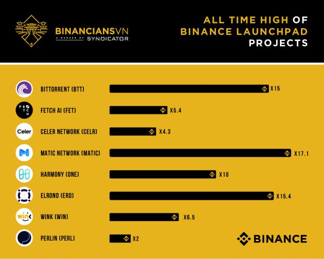 BinanciansVN - các dự án launchpad trước đó của binance