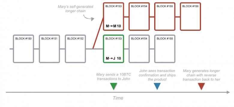 thuật toán bảo mật blockchain