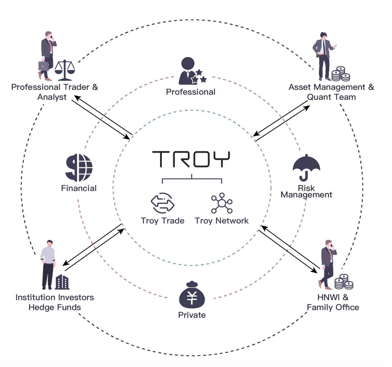 Cấu trúc xây dựng của dự án TROY