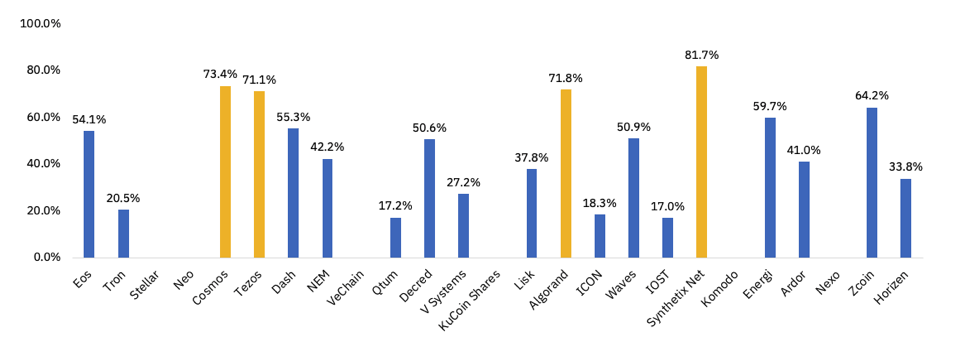 Biểu đồ 4 - Tỷ lệ staking trên các blockchains lớn nhất có hỗ trợ staking.