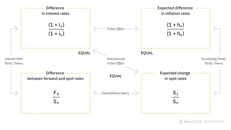Biểu đồ 5 - Mối quan hệ giữa lãi suất, kỳ hạn, lạm phát và tỷ giá giao ngay