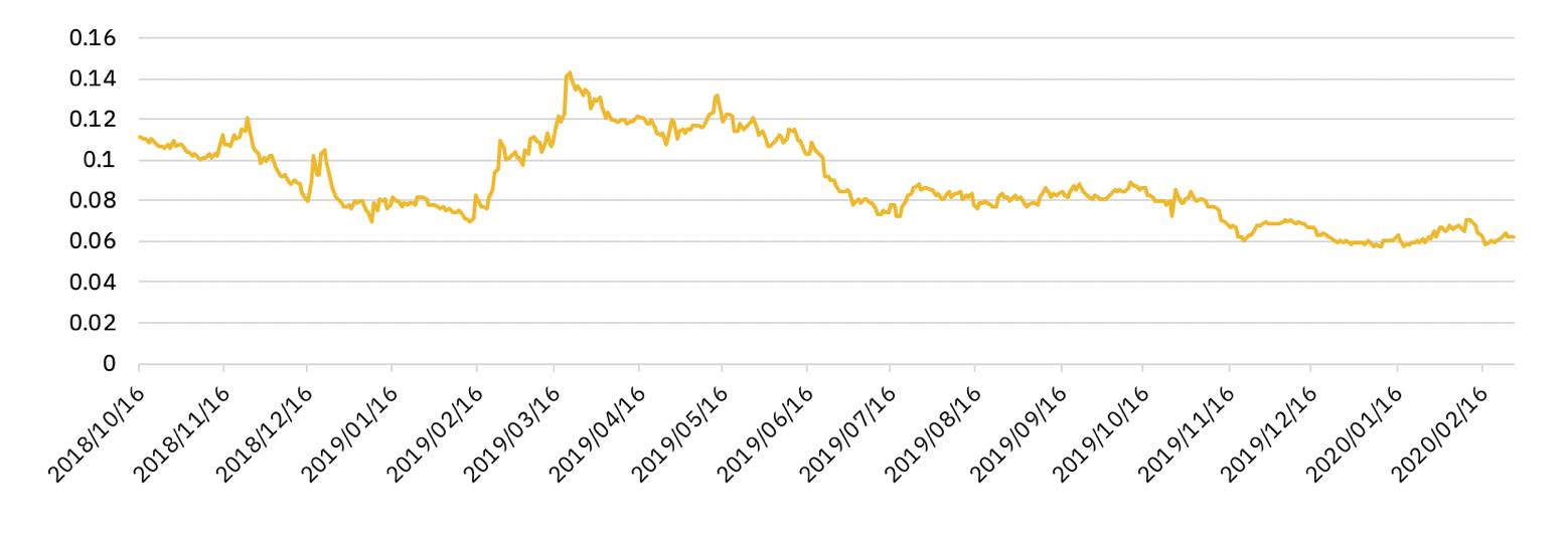 Biểu đồ 1 - Ví dụ về giá cặp giao dịch chéo ONT/NEO từ 16/10/2019 (tài sản cơ sở là NEO).
