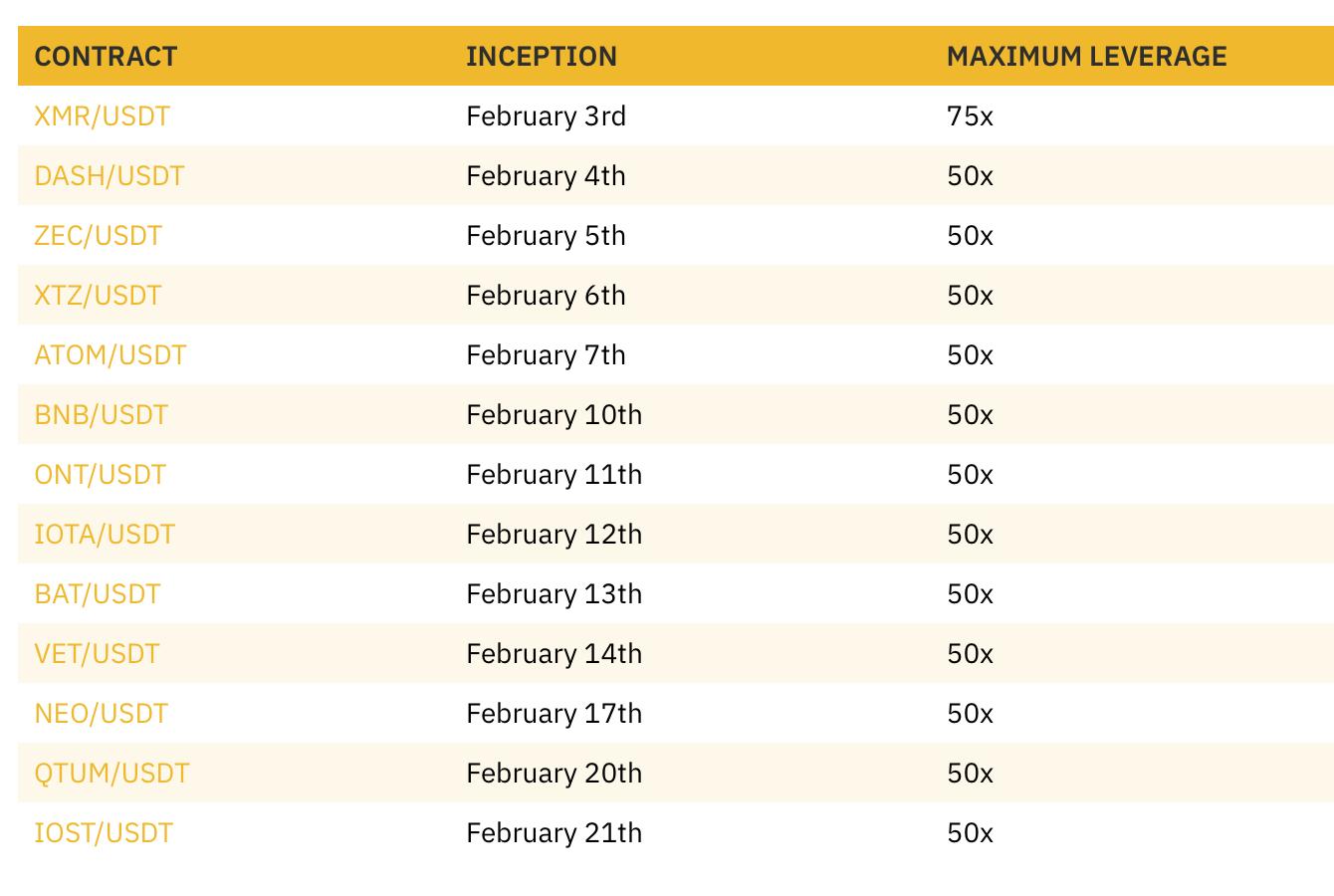 Bảng 6 - Các hợp đồng mới được niêm yết trên Binance Futures vào tháng 2