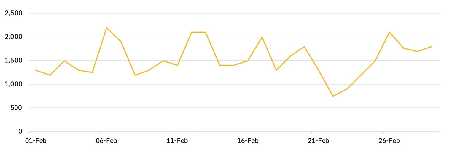 Biểu đồ 4 - Khối lượng giao dịch hàng ngày trên hợp đồng vĩnh viễn Bitcoin (tính bằng triệu USD)