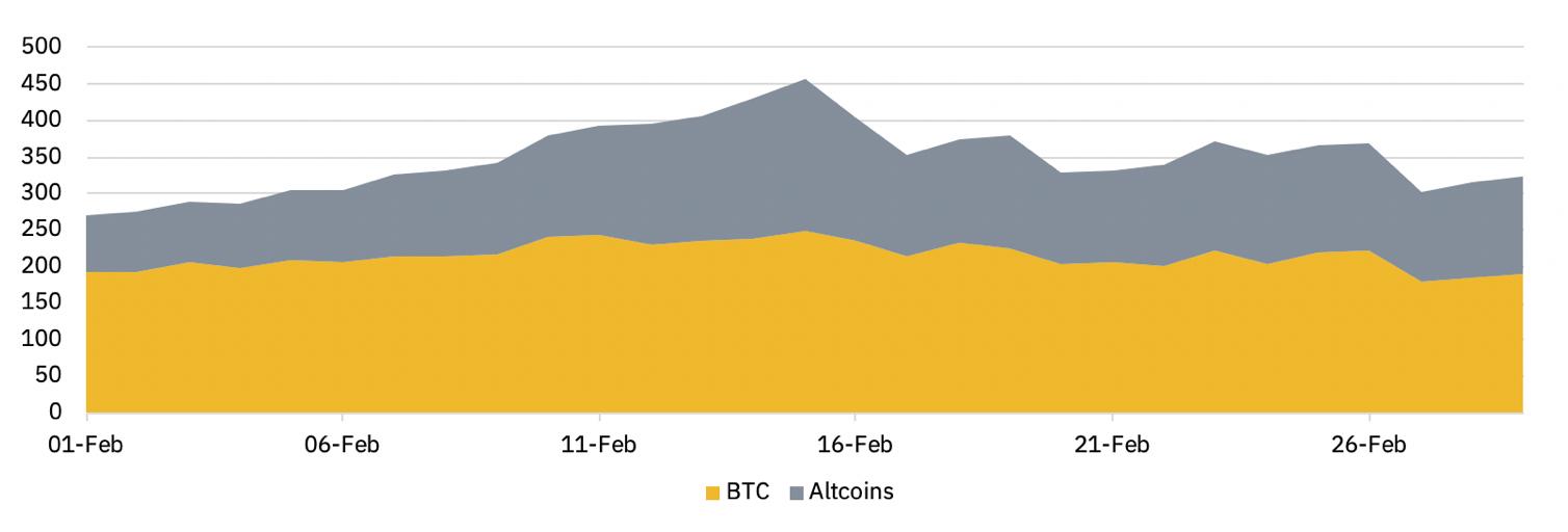 Biểu đồ 6 - Hợp đồng mở đối với thị trường vĩnh viễn BTC và altcoin trong tháng 2 (tính bằng triệu USD)