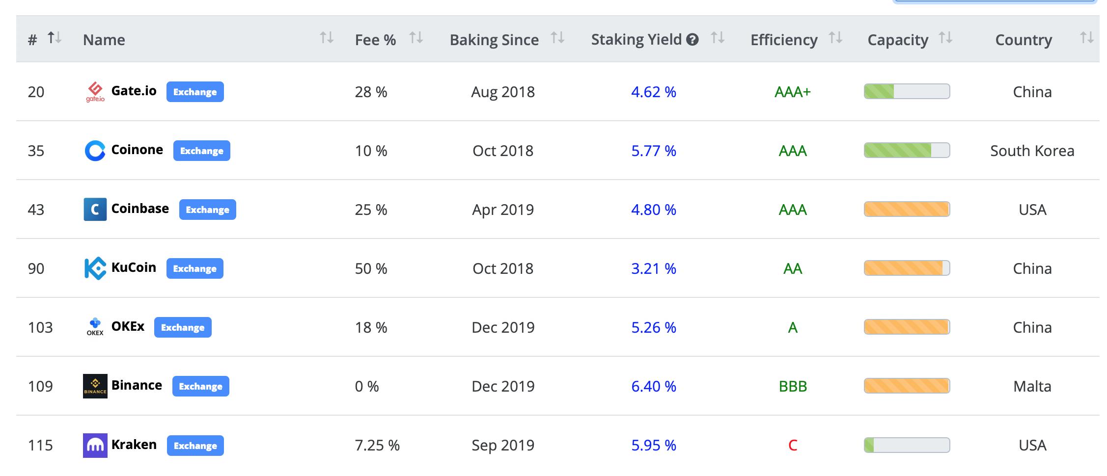 Lãi suất staking của LOOM Network cũng đạt 6% APY, cao hơn so với những gì người dùng có thể nhận được với việc khóa 2 tuần trên chuỗi (5% APY) nếu dùng ví cá nhân của họ.