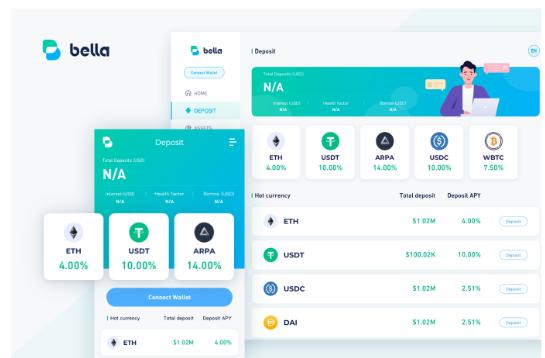 BELLA Protocol (BEL) - Ngân hàng tiền mã hoá | Syndicator
