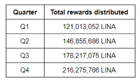 phân bổ token LINA trong chương trình staking trên mainnet - syndicator