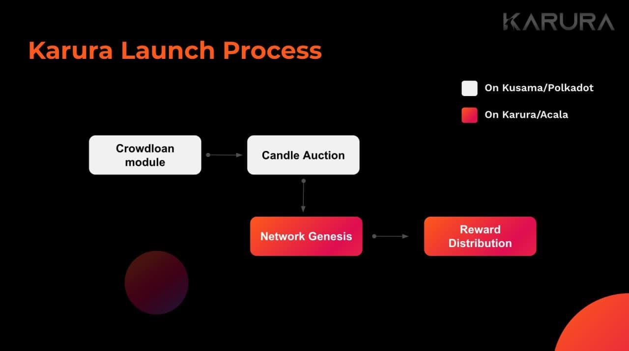 AMA Recap    PolkaWarriors x Acala Network - karura launch process - syndicator
