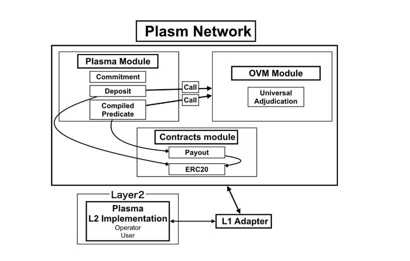 Plasm Network: Mảnh ghép smartcontract cho Polkadot - Cấu trúc Plasm Network - syndicator - PolkaWarriors - PLM - substrate