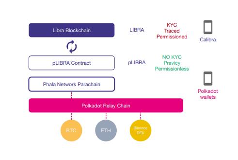 Tổng quan về pLIBRA - đặc trưng nổi bật của Phala network - syndicator - polkawarriors