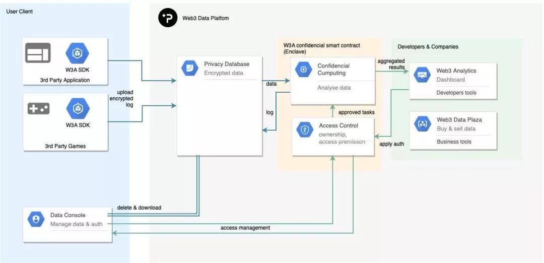 kiến trúc của Web3 Analytics (W3A) - phala network - syndicator - polkawarriors