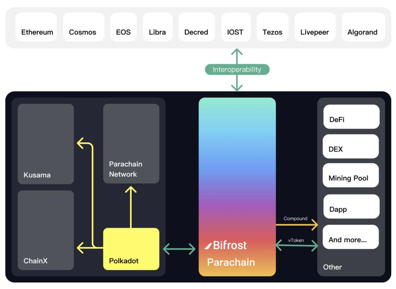 BiFrost: Sự hỗ trợ đắc lực cho DApps và DeFi - Bifrost parachain - cross chain
