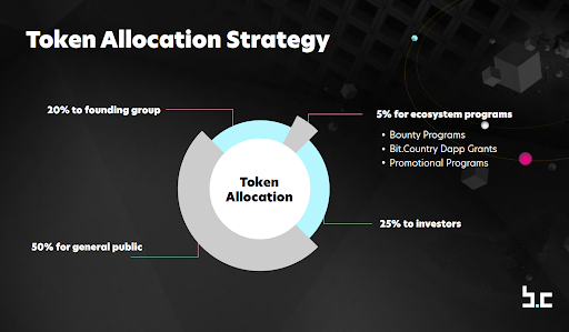 https://syndicator.vn/wp-content/uploads/2021/03/tokenallocation.png