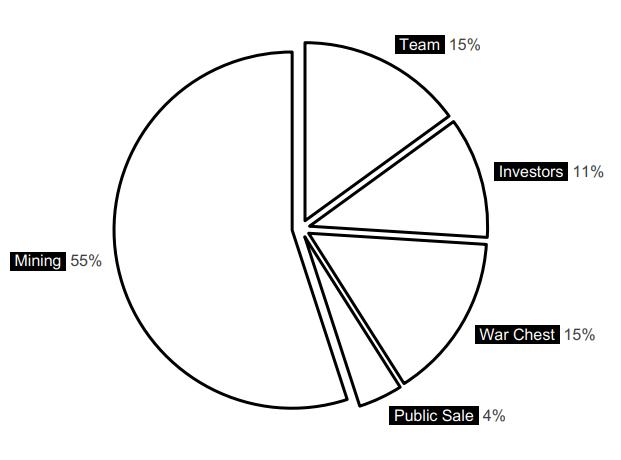 Creaticles Token Distribution